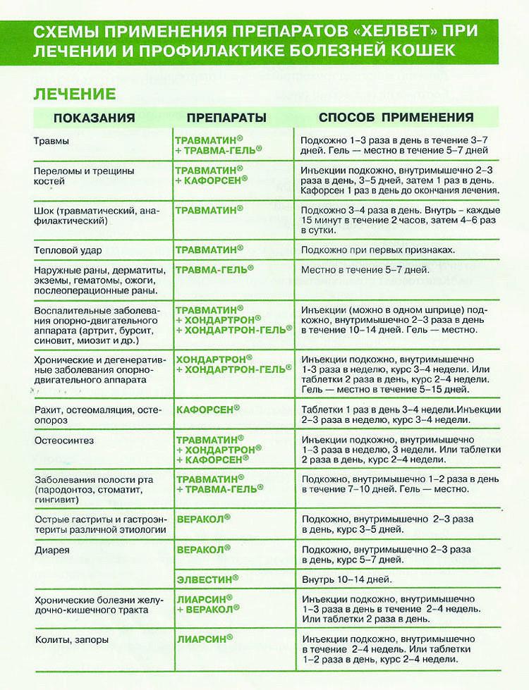 лекарственная схема лечения остеохондроза