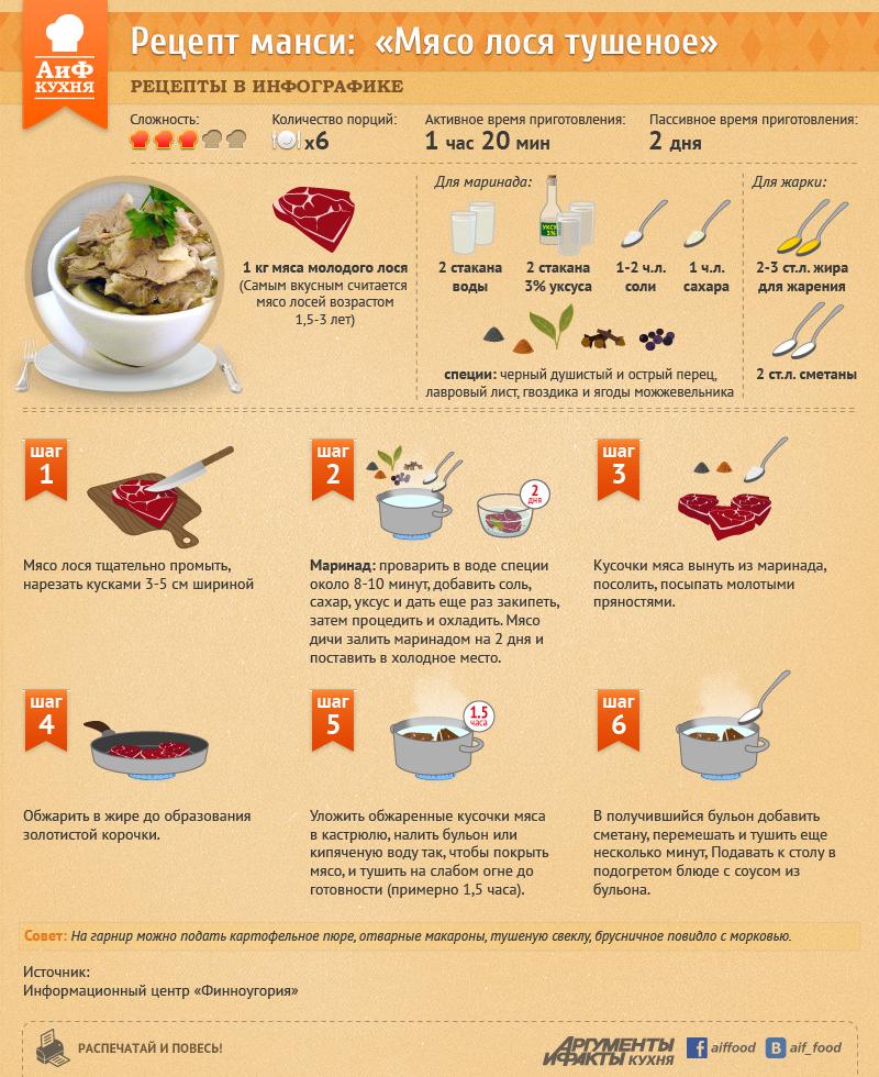Что можно приготовить из лосятины рецепты пошаговый рецепт