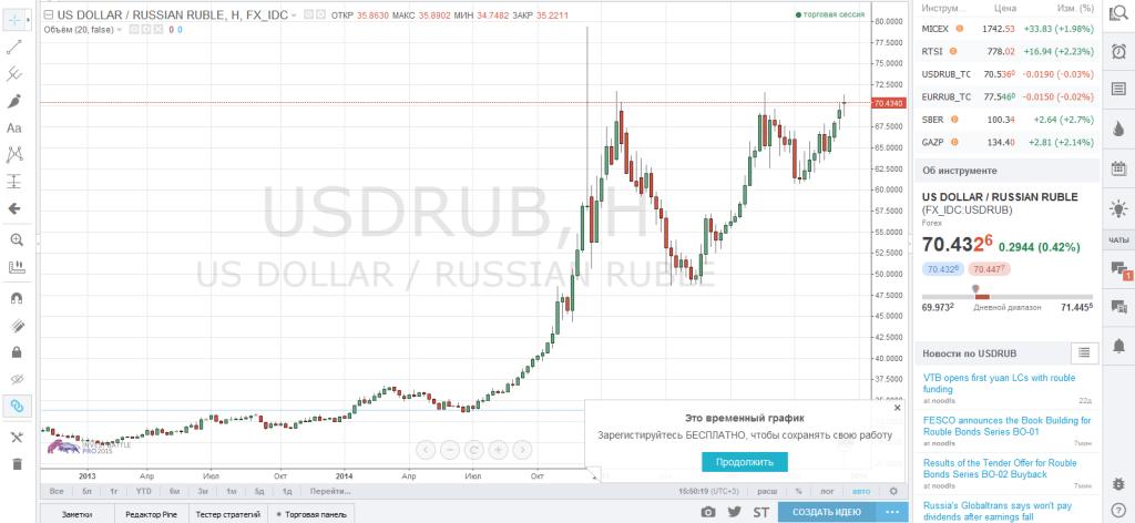 Форекс рубль к доллару