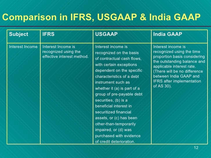 comparison of ifrs to gaap [ad_1] it is only a matter of time before the accounting profession is completely converged into one set of high-quality [.