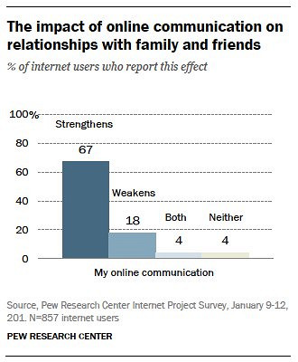 How online dating affects communication