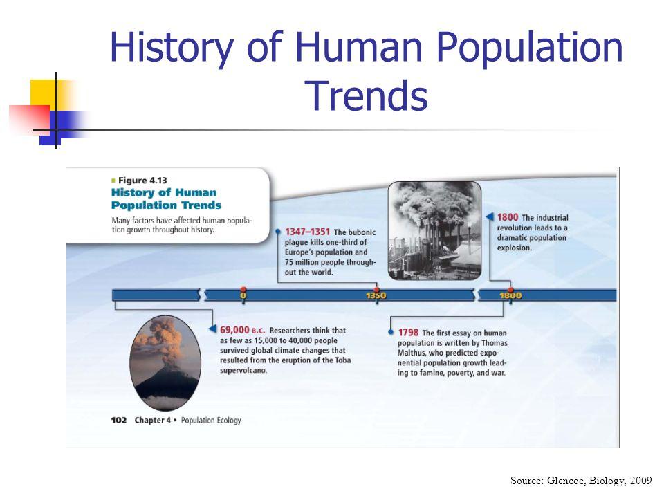 Essay on population a human source