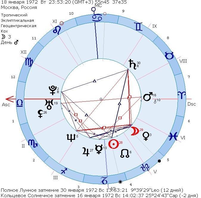 Онлайн индивидуальный гороскоп совместимости
