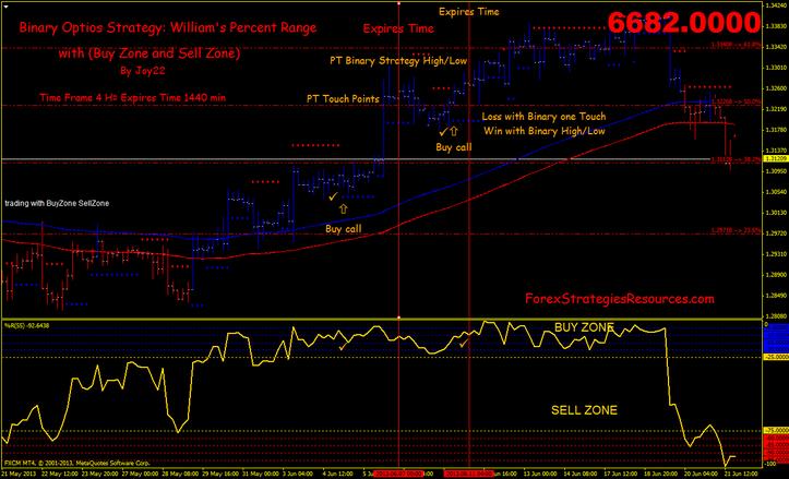 Williams percent range стратегия бинарных опционов