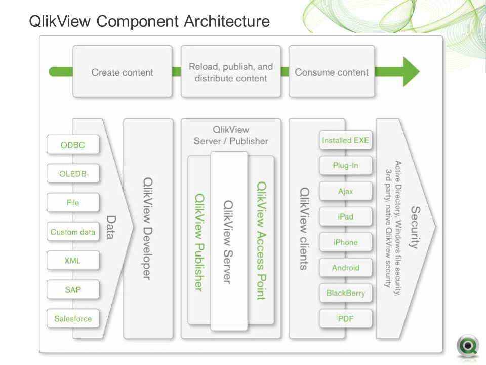 QlikView Reference Manual - Semanticommunityinfo