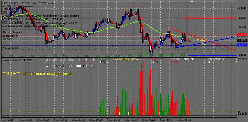 Trader на выгодных условиях :: Индикатор форекс