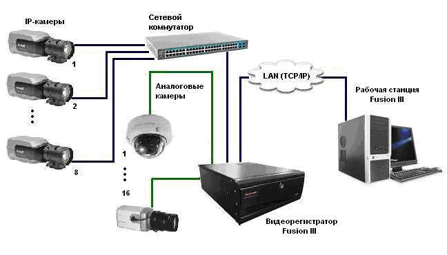Подключение к видеорегистратору по локальной сети