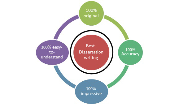 Write my dissertation topics educational leadership