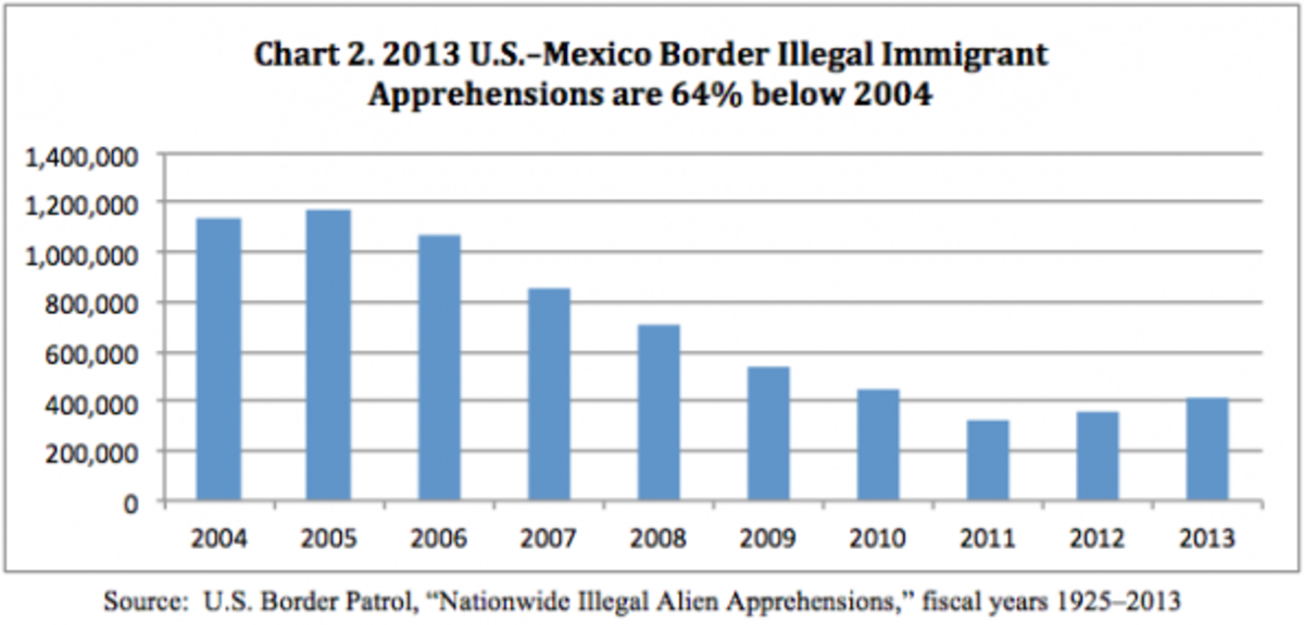 Immigration/ Illegal Immigrants Should Be Allowed Into