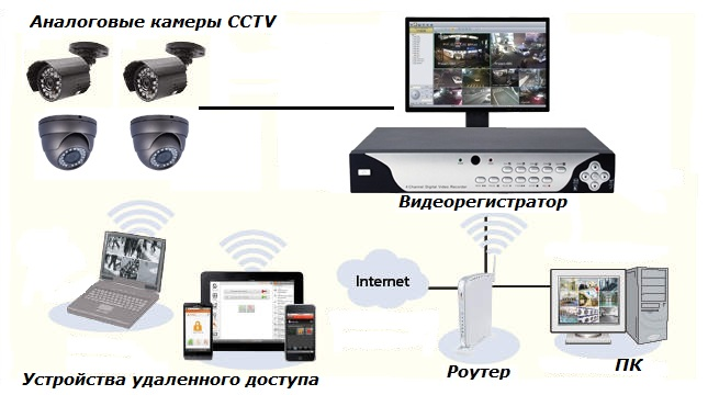 Видеорегистратор через роутер
