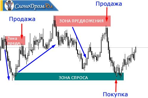 Учебный курс Торговая система Pro_trader - PDF