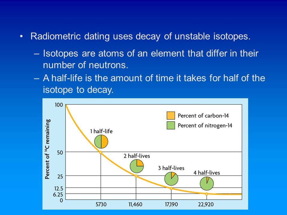 Radiometric carbon dating definition