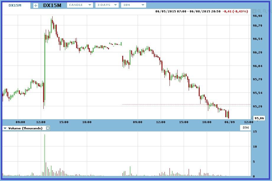 Индикатор TRIX - акции, фьючерсы, форекс