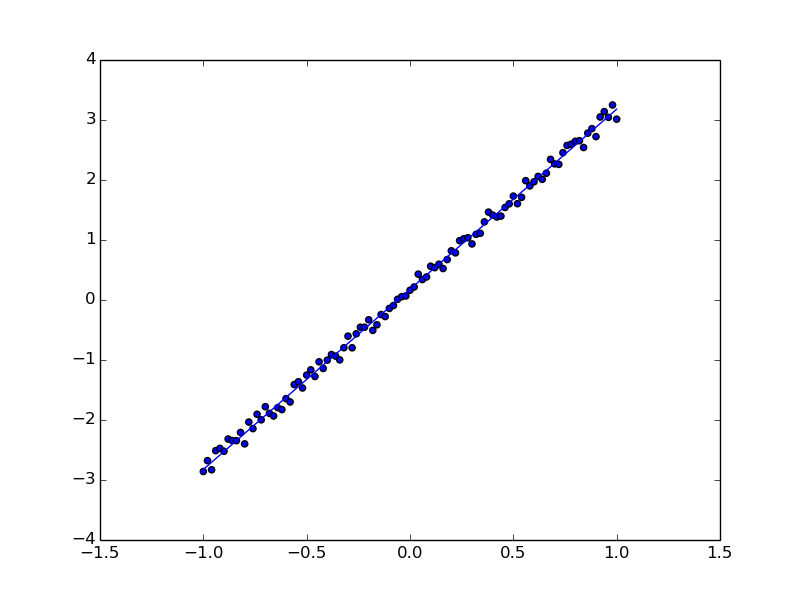 Linear regression paper