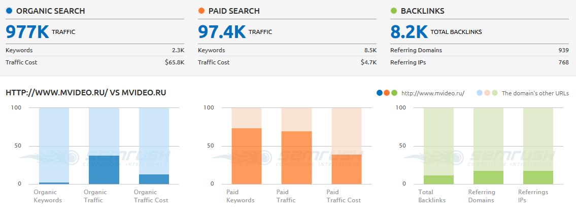 Сервис анализа конкурентов в контекстной рекламе
