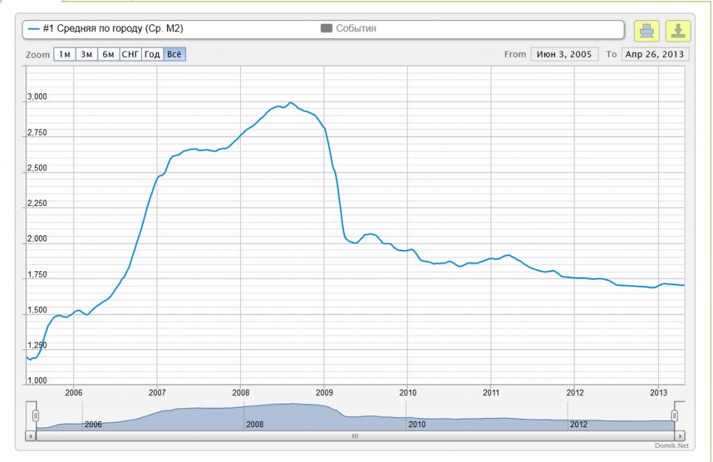 График стоимости недвижимости в испании