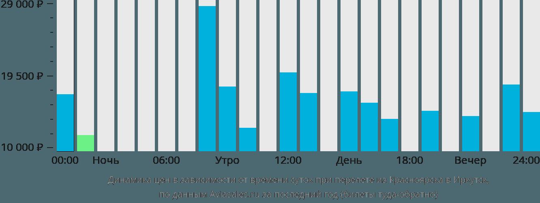 Цена авиабилета красноярск иркутск