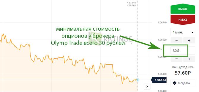 Лучшие брокерские опционы россии