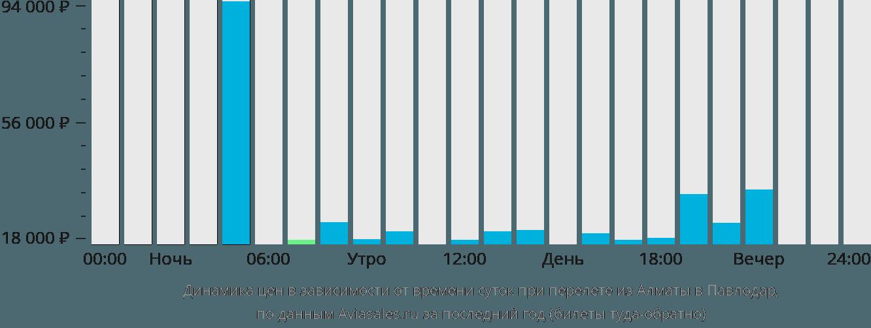 авиабилеты москва шымкент дешевые