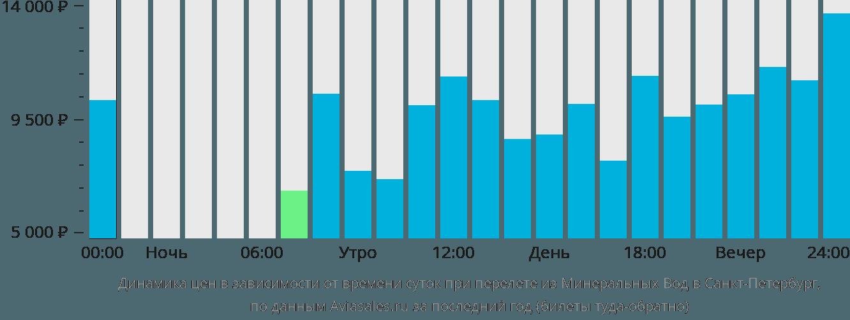Дешевые авиабилеты Минеральные Воды  СанктПетербург