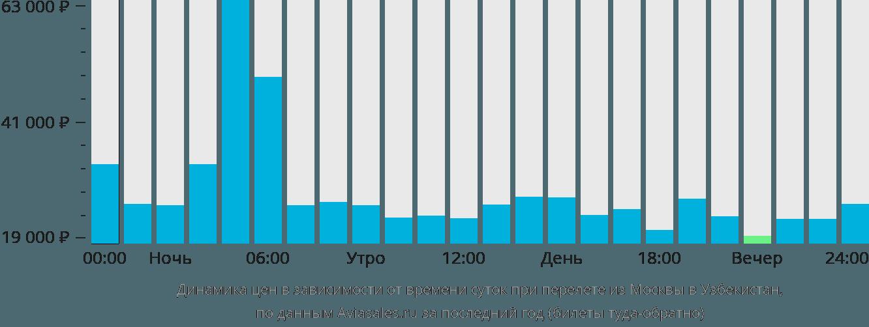 цены на авиабилеты в ташкент из москвы