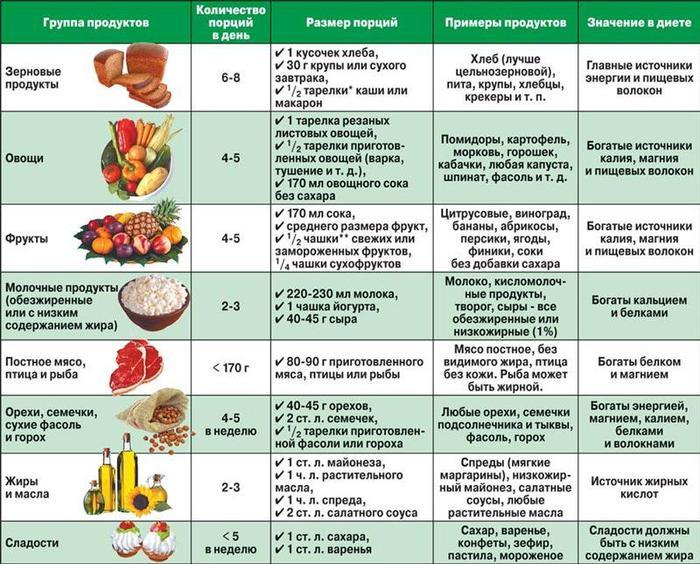 Щадящий вариант диеты 5