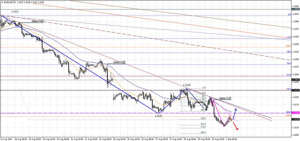 Бинарные опционы евро к доллару