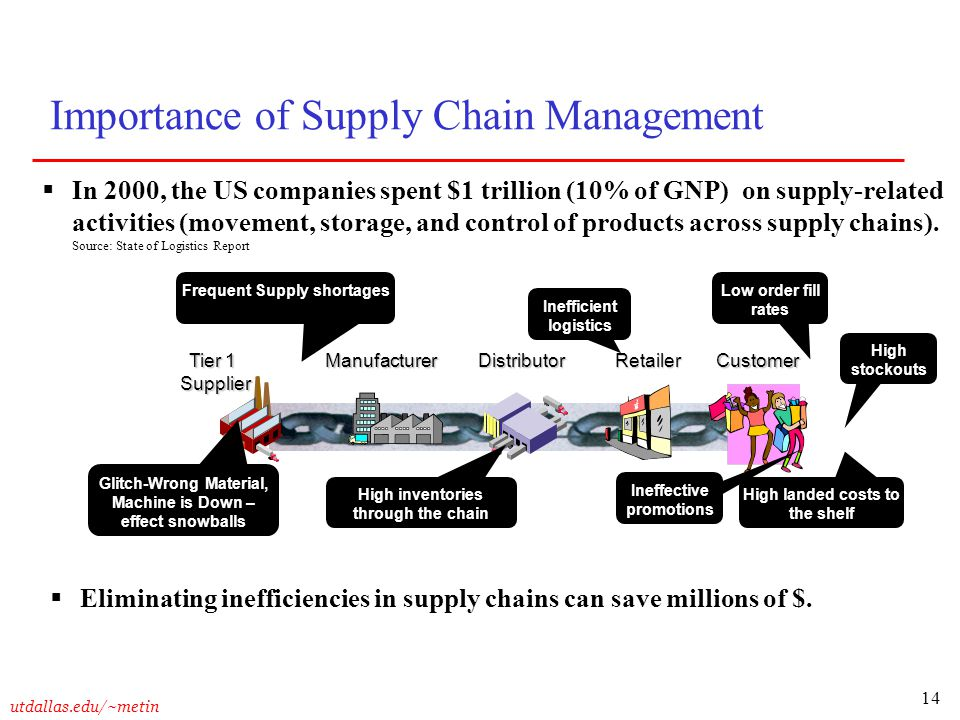 Write my supply chain management essay