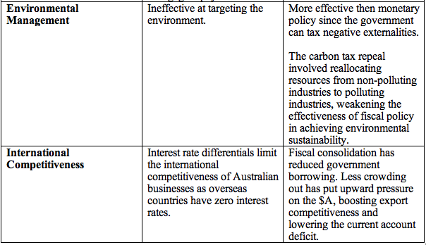 Effectiveness of Fiscal Policy as a Stabilization Tool