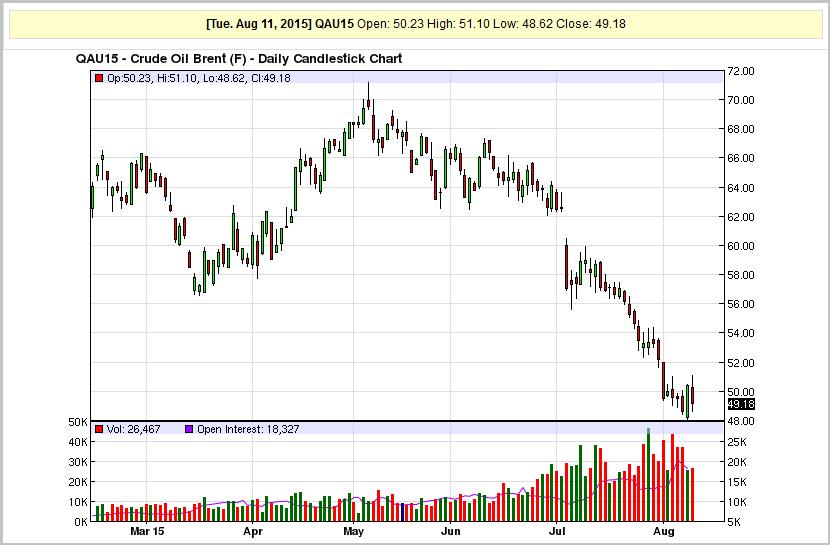 Форекс график стоимости нефти