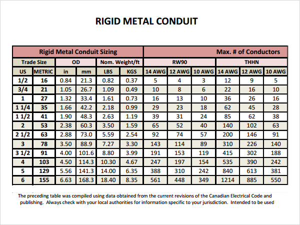 Magnificent wire size chart for conduit photos electrical rigid conduit sizing chart electrical conduit electrical conduit greentooth Choice Image