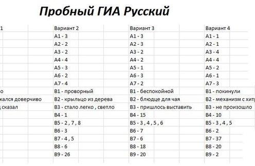 Ответы по огэ 8 класс математика