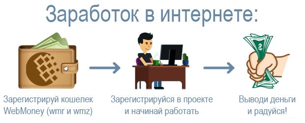 Как и где быстро заработать в интернете без вложений сейчас