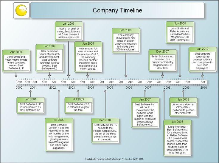 Xoom history timeline uk