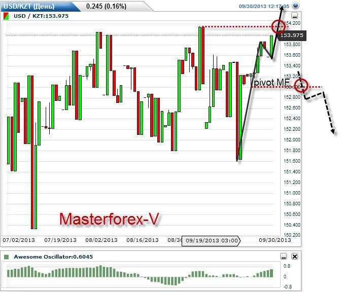 Курс валют евро к тенге: Курс доллара николаев