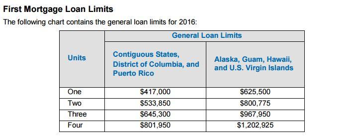 Denver jumbo loan limit