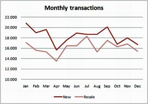 Анализ рынка недвижимости в испании