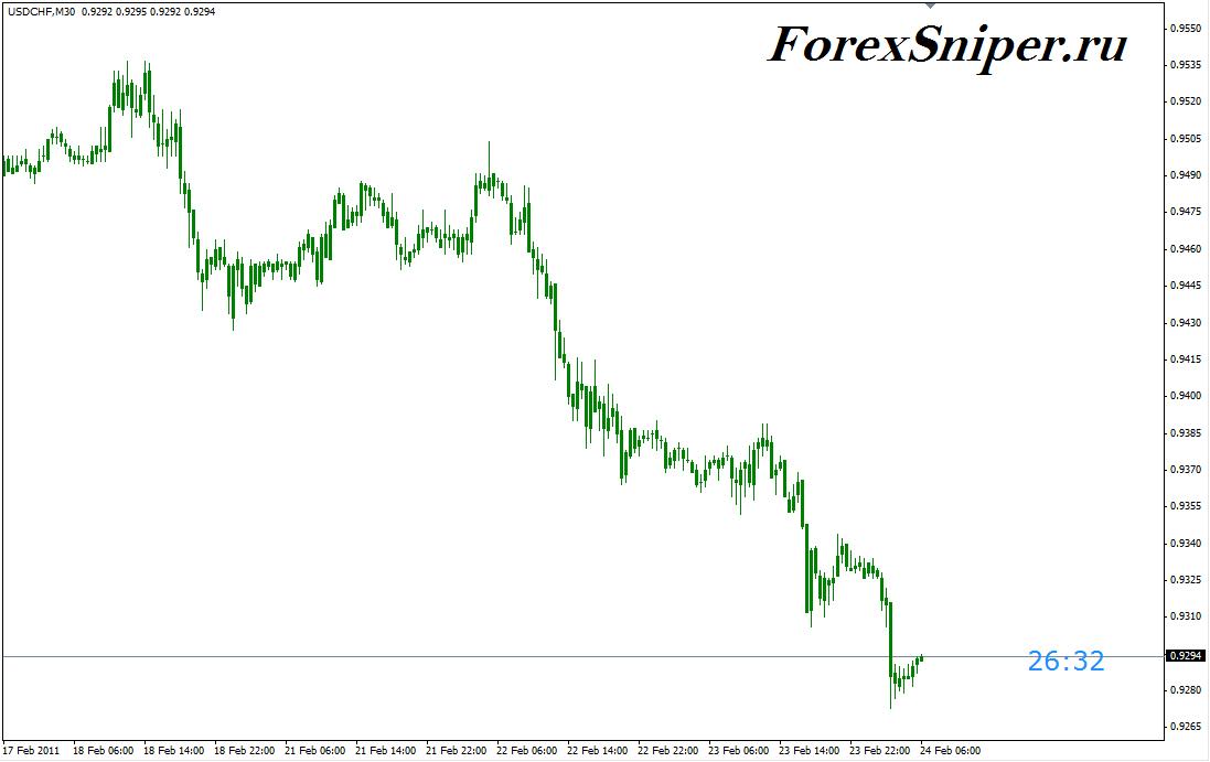 Индикатор времени на график форекс