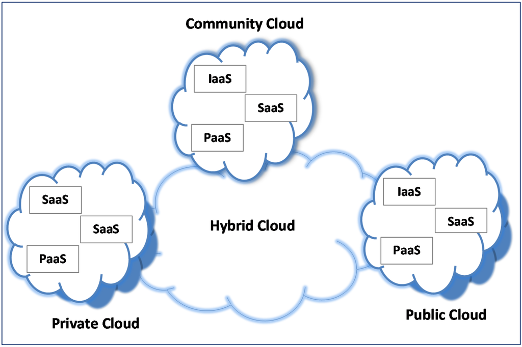 WHITE PAPER Cloud Computing's Role in Job Creation